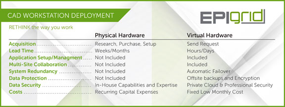 EpiGrid publishes chart to illustrate the benefits of VDI (image courtesy of EpiGrid).