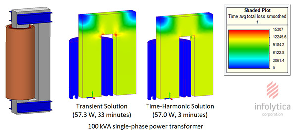 Infolytica says it improved the nonlinear approximation capabilities of MagNet v7.8 's time-harmonic solvers. They now deliver iron loss calculation accuracy near that of a transient solver and with a 90% reduction in solution time. Shown here is the iron loss distribution in a 100 kVA single-phase power transformer. Image courtesy of Infolytica Corp.